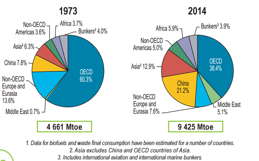 source IEA, key World energy statistics
