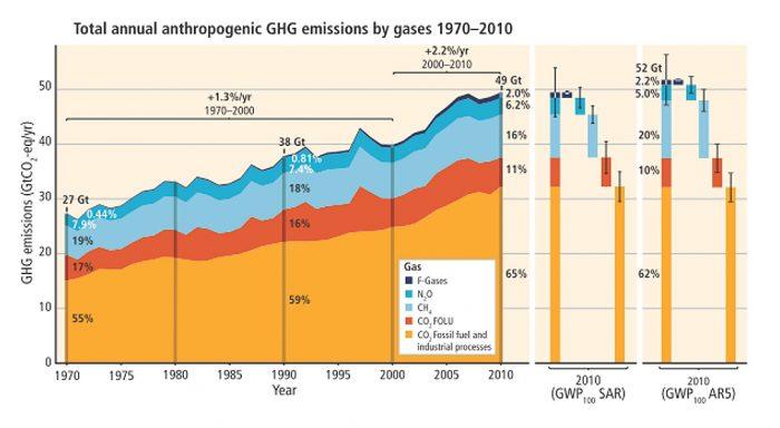 Source International Panel on Climate Change